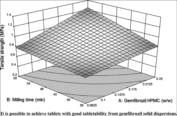 It is Possible to Achieve Tablets With Good Tabletability From Solid Dispersions – The Case of the High Dose Drug Gemfibrozil