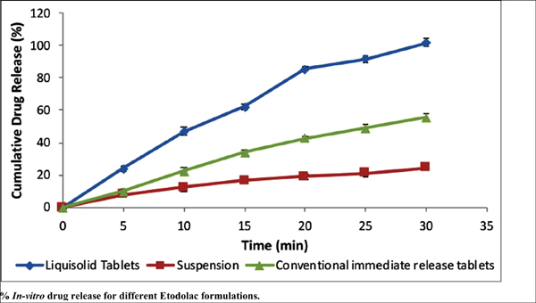 Enhanced Oral Bioavailability of Etodolac by the Liquisolid Compact Technique: Optimisation, In-Vitro and In-Vivo Evaluation