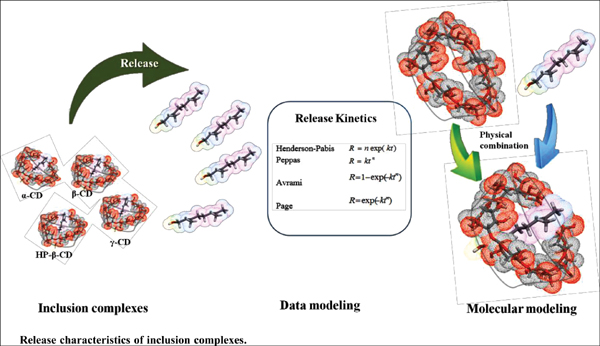 Release Characteristics of an Essential Oil Component Encapsulated with Cyclodextrin Shell Matrices