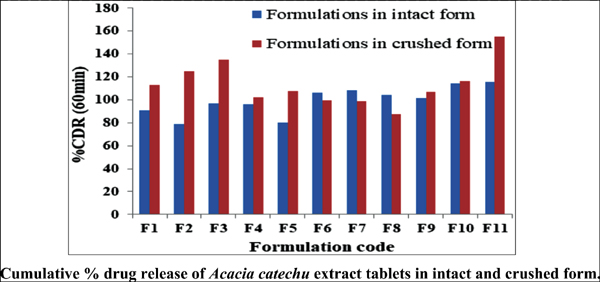 Chewable Tablets of <i>Acacia catechu</i> Extract, an Alternative to Betel (Paan) for Mouth Ulcers: Formulation and <i>In vitro</i> Evaluation