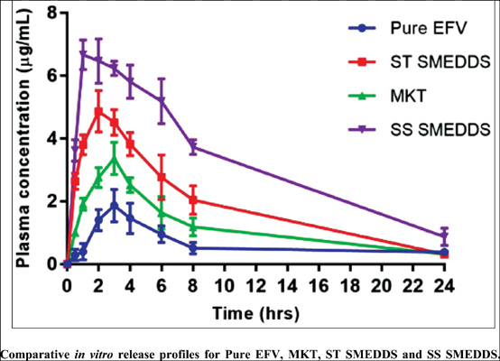 Polymeric Precipitation Inhibitor Assisted Supersaturable SMEDDS of Efavirenz Based on Experimental Observations and Molecular Mechanics