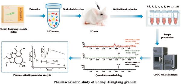 Simultaneous Determination of Saponins and Lignans in Rat Plasma by UPLC- MS/MS and its Application to a Pharmacokinetic Study of Shenqi Jiangtang Granule