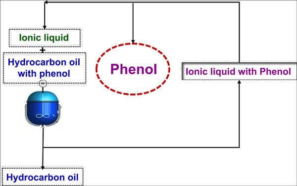 Removal of Phenol from Organic System by Using Ionic Liquids