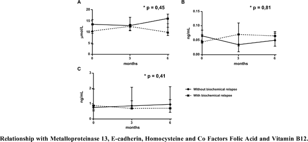 Relationship with Metalloproteinase 13, E-cadherin, Homocysteine and Co Factors Folic Acid and Vitamin B12 in Patients Diagnosed with Prostate Cancer