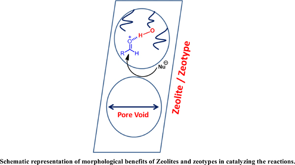 Role of Zeolites and Zeotypes in Green Chemistry