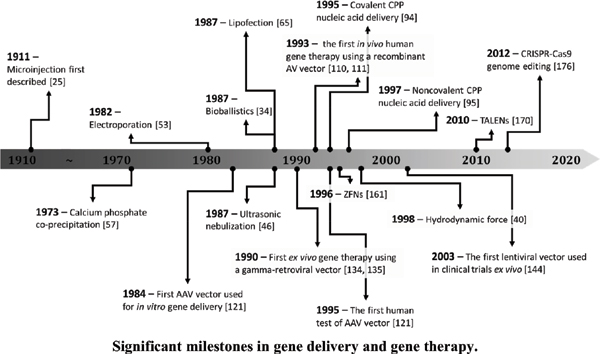 Evolutionary Timeline of Genetic Delivery and Gene Therapy