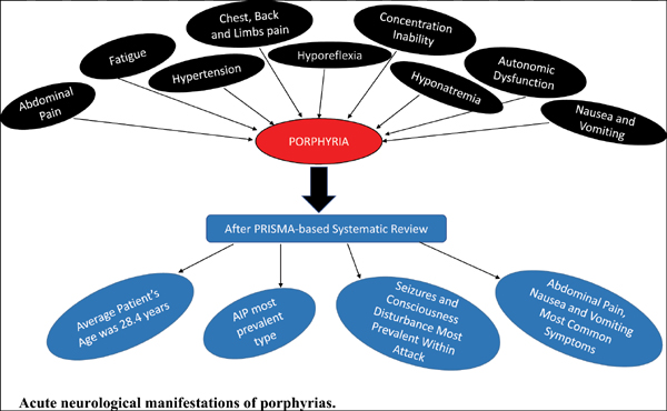 Acute Neurological Manifestations of Porphyrias and its Types: A Systematic- Review