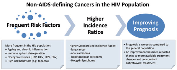hiv and lung cancer treatment