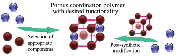 Creation of Porous Coordination Polymers with Desired Functionality for Adsorptive Separation, Catalysis and Electrocatalysis