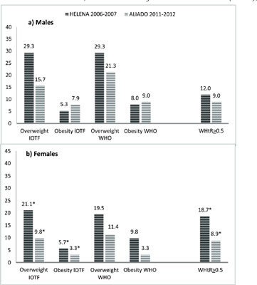 Abdominal Obesity in Italian Adolescents from the HELENA and ALIADO Studies: A Five-Year Period of Trend