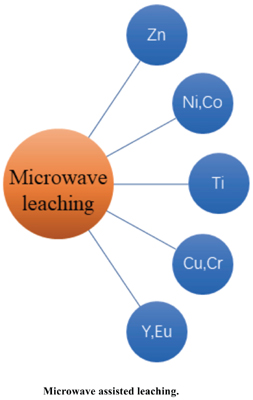 Research Status and Progress of Microwave Associated Leaching