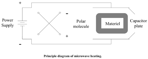 Research Status of Microwave-assisted Reduction Technology of Pyrolusite