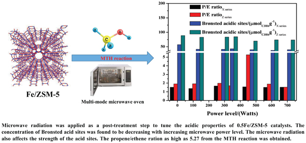 Microwave Radiation Effects on the Acidic Properties of Fe/ZSM-5 Catalysts for Methanol Conversion