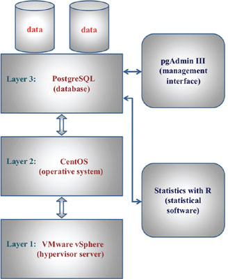 A New Relational Database Including Clinical Data and