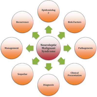 Image result for Neuroleptic malignant syndrome