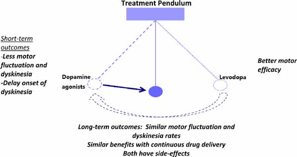 Revisiting the Medical Management of Parkinson's Disease: Levodopa