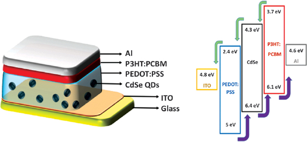A Short Analysis On The Morphological Characterization Of Colloidal Quantum Dots For Photovoltaic Applications Bentham Science