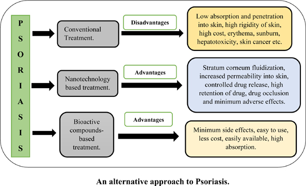 Natural and Nanotechnology Based Treatment: An Alternative Approach to Psoriasis