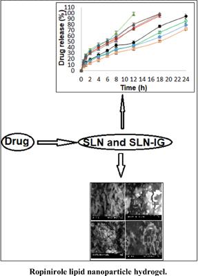Preliminary Studies on Optimization of Anti-Parkinson Drug Loaded Lipid Nanoparticles Enriched Hydrogel Formulations for Management of Parkinson's Disease