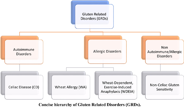 Association of Wheat Allergy and Coeliac Disease through Pediatric and Adult Age: A Review of Literature
