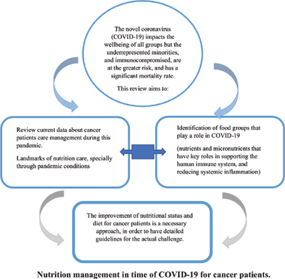 Managing Nutrition for Cancer Patients during COVID-19: Review