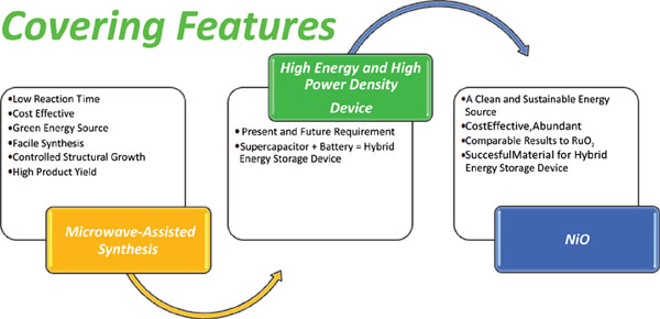 Recent Advancements in Microwave-Assisted Synthesis of NiO