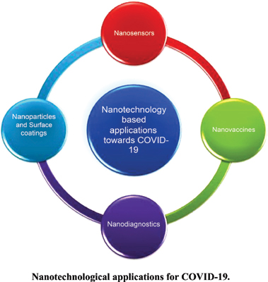 Nanotechnology-based Approaches for COVID-19: A Path Forward