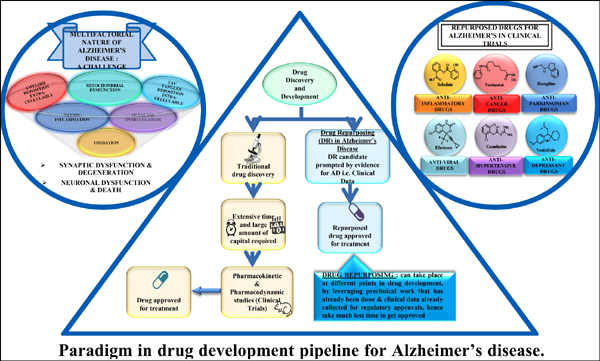 Old Drugs with New Tricks: Paradigm in Drug Development Pipeline for Alzheimer's Disease