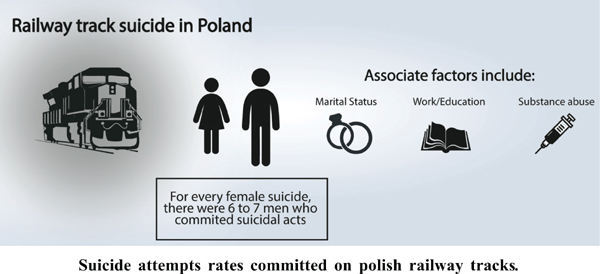 Statistical Review of the Suicide Attempts Rates Committed on Polish Railway Tracks between the Years 2013-2016
