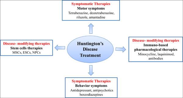 Immunomodulatory Strategies For Huntington 39 S Disease Treatment Bentham Science