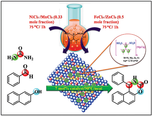 Development of N,N-disulfo-1,1,3,3-tetramethylguanidinium Chlorometallates as Heterogeneous Catalysts for One Pot Synthesis of 1,2-dihydro-1- aryl-3H-naphth[1, 2-e][1,3]oxazin-3-one Derivatives
