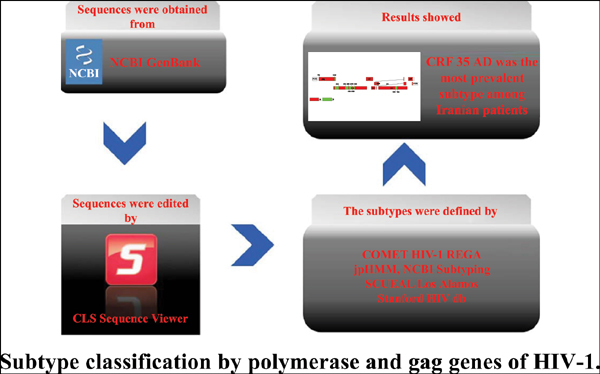 Subtype Classification by Polymerase and Gag Genes of HIV-1 Iranian Sequences Registered in the NCBI GenBank