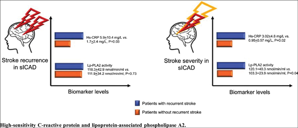High-Sensitivity C-Reactive Protein and Lipoprotein-Associated Phospholipase A2 in Predicting Recurrence and Severity of Stenosis in Symptomatic Intracranial Atherosclerotic Disease