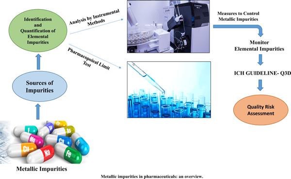 Metallic Impurities in Pharmaceuticals: An Overview