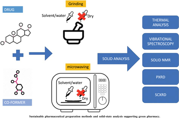 Sustainable Pharmaceutical Preparation Methods and Solid-state Analysis Supporting Green Pharmacy
