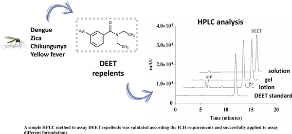 Development and Validation of a Simple HPLC-UV Method to Assay DEET Repellents and its Application to Different Commercial Forms
