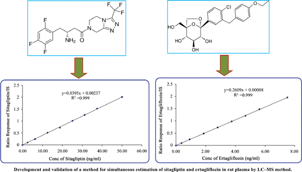 Development and Validation of a Method for Simultaneous Estimation of Sitagliptin and Ertugliflozin in Rat Plasma by LC-MS method