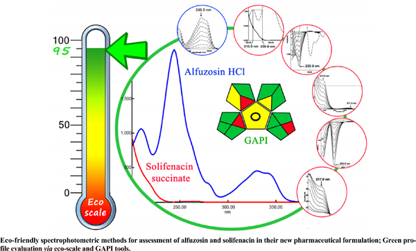 Eco-friendly Spectrophotometric Methods for Assessment of Alfuzosin and Solifenacin in their new Pharmaceutical Formulation; Green Profile Evaluation via Eco-scale and GAPI Tools