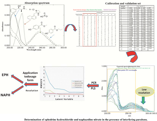 Smart Multivariate Spectrophotometric Assisted Techniques for Simultaneous Determination of Ephedrine Hydrochloride and Naphazoline Nitrate in the Presence of Interfering Parabens