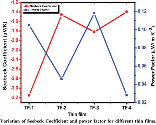Investigation of Structural and Thermoelectric Properties of Bismuth Selenide Thin Films