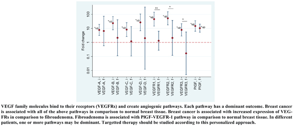Expression of Angiogenesis-related Genes in a Group of Iranian Cases of Breast Cancer