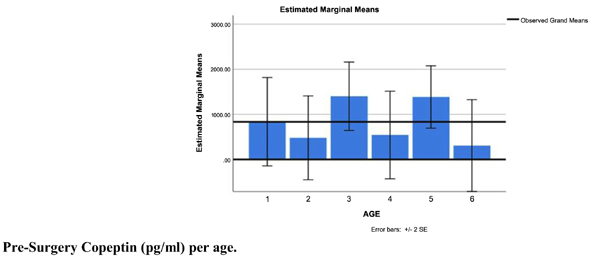 The Fluctuations of Melatonin and Copeptin Levels in Blood Serum During Surgical Stress Regarding the Pediatric Population