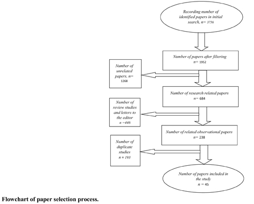 Investigation of Prevalence and Complications of Female Genital Circumcision: A Systematic and Meta-analytic Review Study