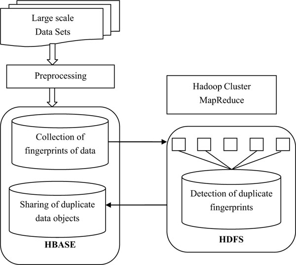 A Duplicate Data Detection Approach Based on MapReduce and HDFS