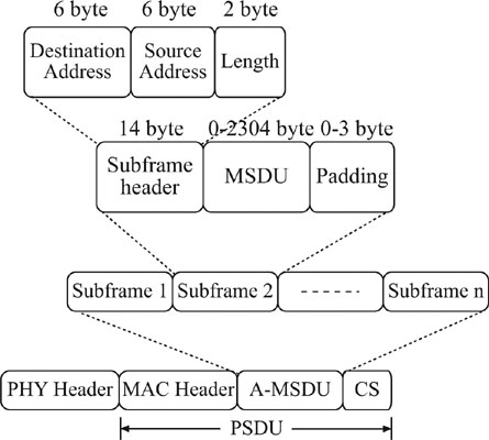 Dynamic Aggregation Mechanism For Efficient Transmission Of H264
