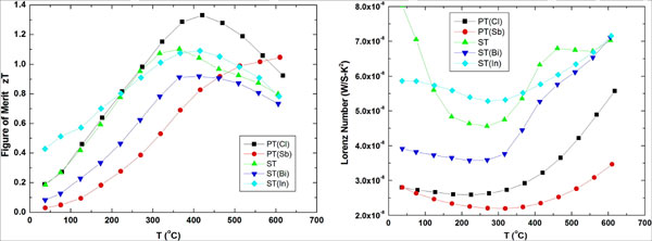 Modification on Thermoelectric Properties of PbTe-Based Materials by
