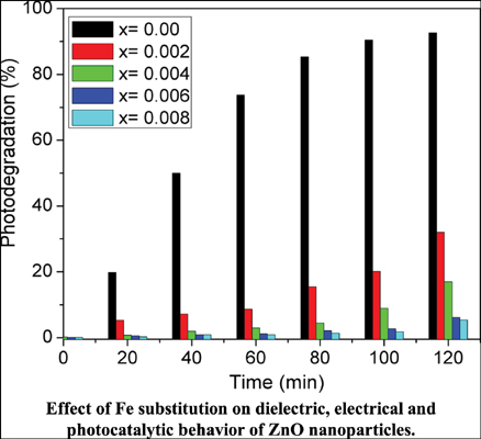 Effect of Fe Substitution on Dielectric, Electrical and Photocatalytic Behavior of ZnO Nanoparticles