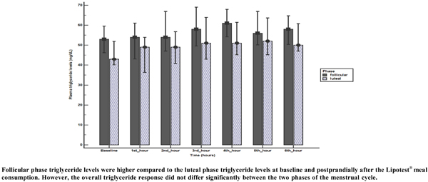Comparison of Postprandial Serum Triglyceride and Apolipoprotein B Concentrations between the Two Phases of Menstrual Cycle in Healthy Women