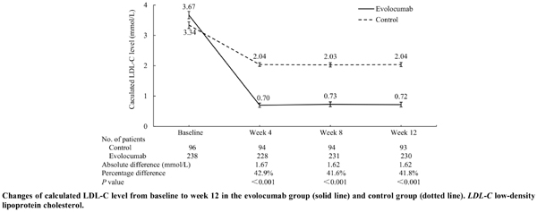 Efficacy and Safety of Evolocumab in Reducing Low-Density Lipoprotein Cholesterol Levels in Chinese Patients with Non-ST-segment Elevation Acute Coronary Syndrome