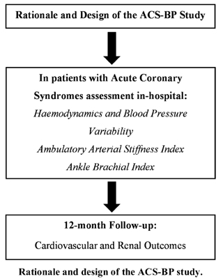 Rationale and Design of the ACS-BP Study: Prognostic Value of In-Hospital Blood Pressure and Indices of Atherosclerosis in Acute Coronary Syndromes